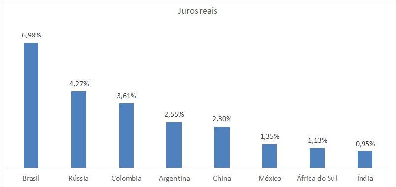 Gráfico juros reais no Brasil e no mundo.