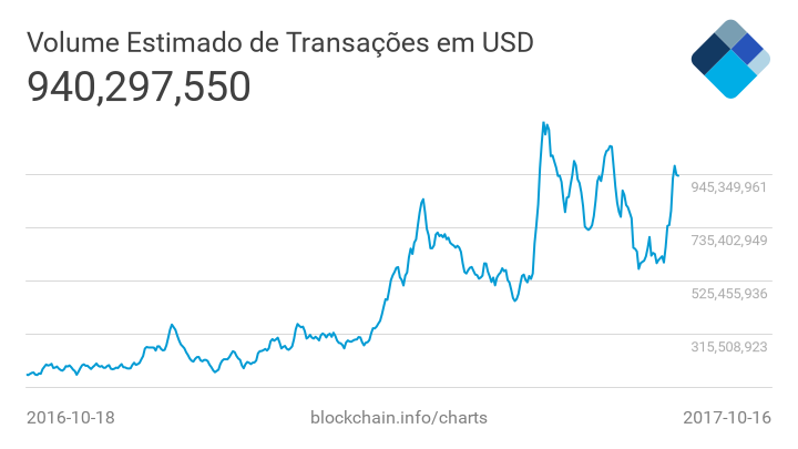 Volume de bitcoins | mundo