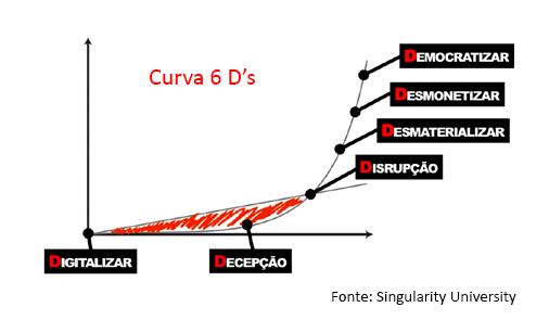 Curva 6Ds