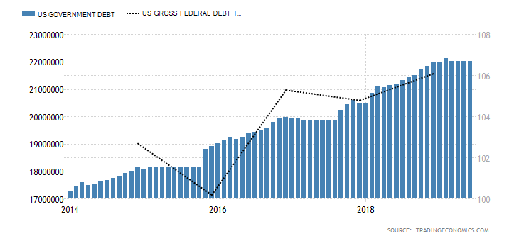united-states-government-debt-to-gdp