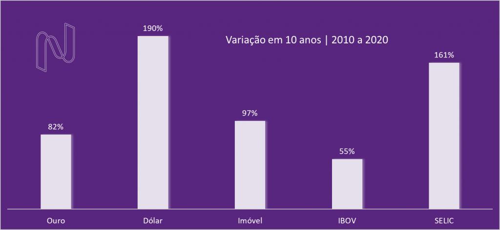 Variação dos ativos em 10 anos