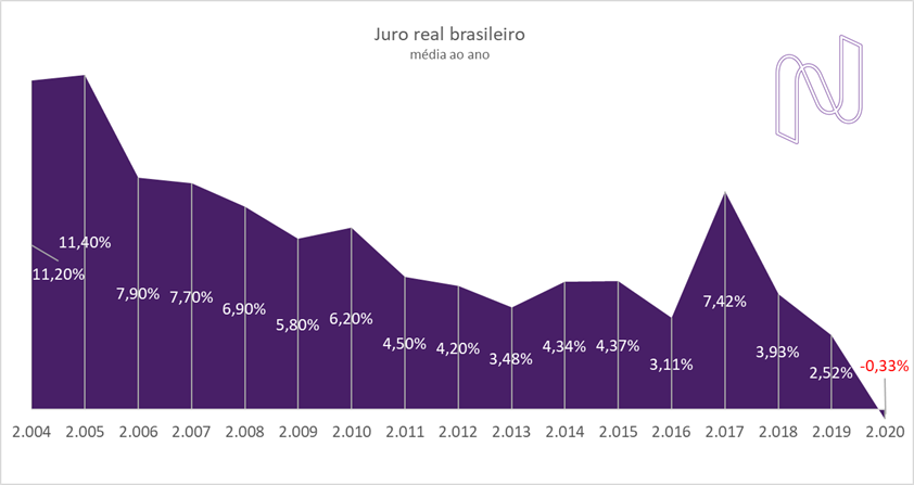 Juro real no Brasil