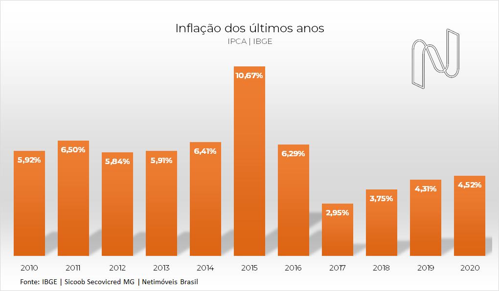 Inflação IPCA